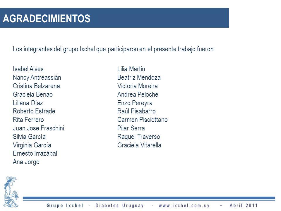AGRADECIMIENTOS Isabel Alves Lilia Martin Nancy Antreassián
