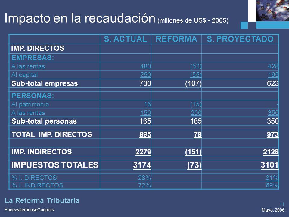 Impacto en la recaudación (millones de US$ - 2005)