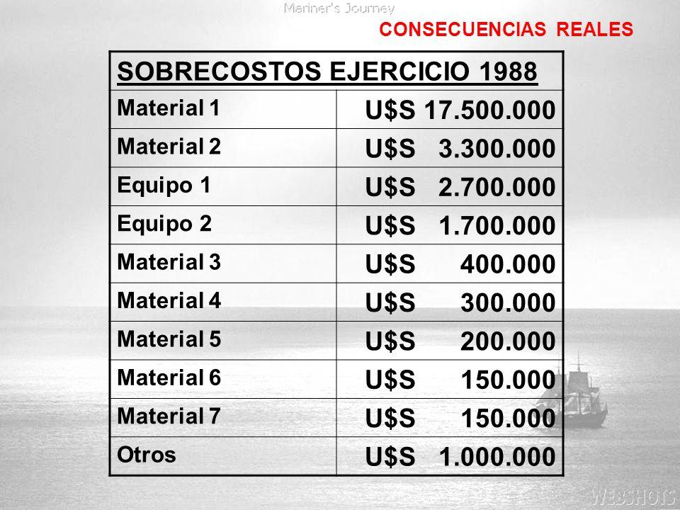 SOBRECOSTOS EJERCICIO 1988 U$S 17.500.000 U$S 3.300.000 U$S 2.700.000