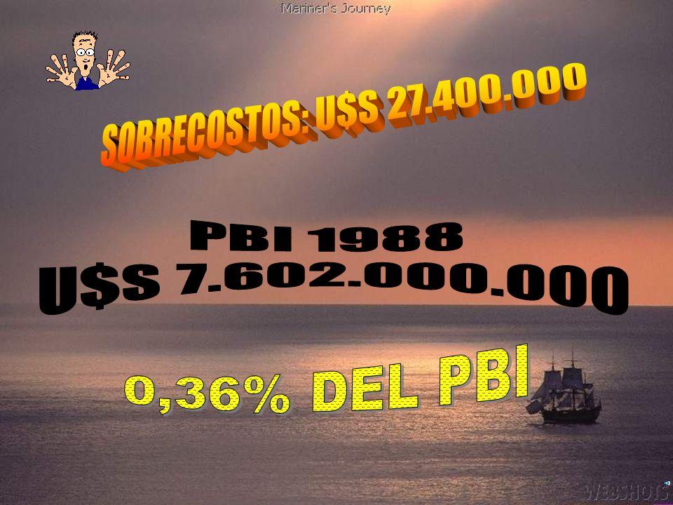 SOBRECOSTOS: U$S 27.400.000 PBI 1988 U$S 7.602.000.000 0,36% DEL PBI