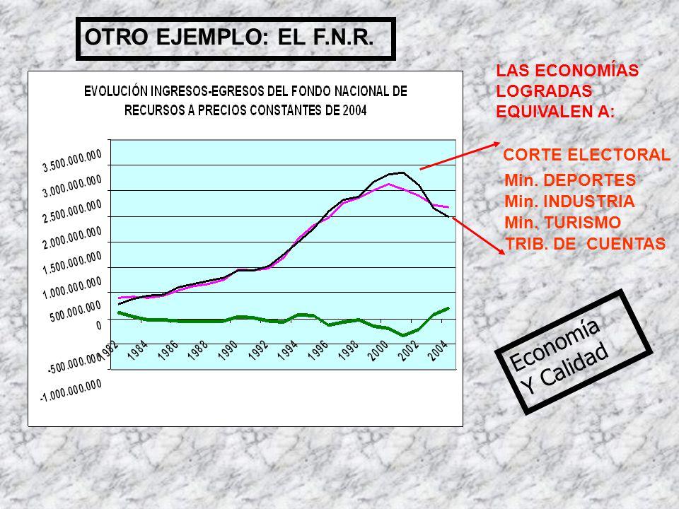 OTRO EJEMPLO: EL F.N.R. Economía Y Calidad LAS ECONOMÍAS LOGRADAS