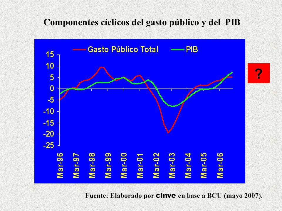 Componentes cíclicos del gasto público y del PIB
