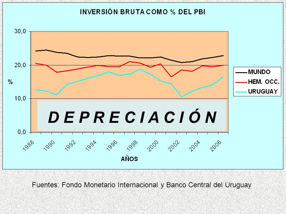 Fuentes: Fondo Monetario Internacional y Banco Central del Uruguay