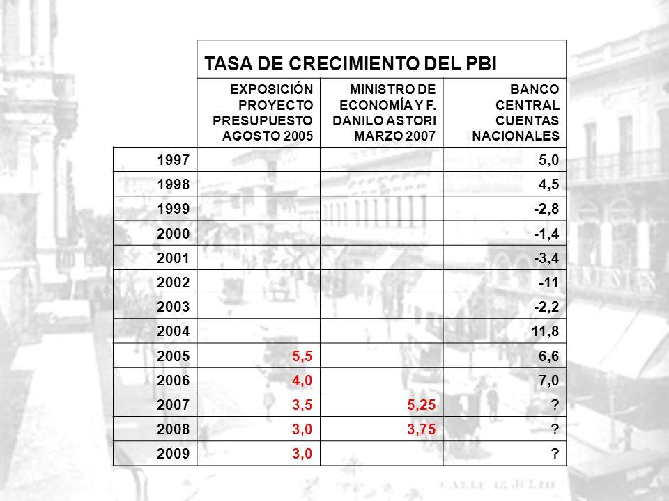 TASA DE CRECIMIENTO DEL PBI