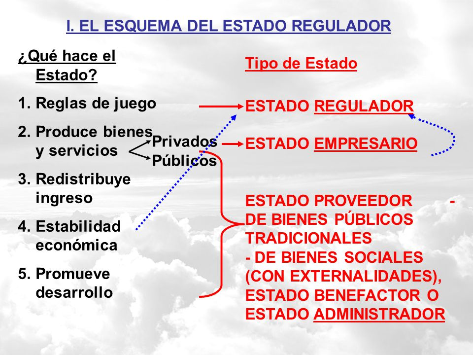 I. EL ESQUEMA DEL ESTADO REGULADOR