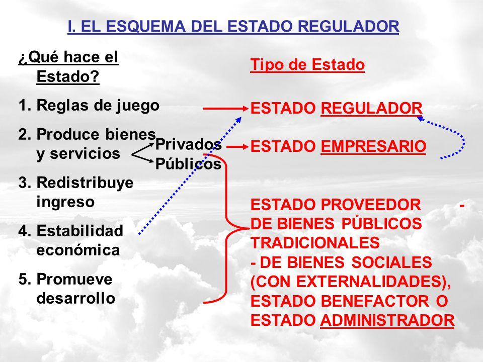 I. EL ESQUEMA DEL ESTADO REGULADOR