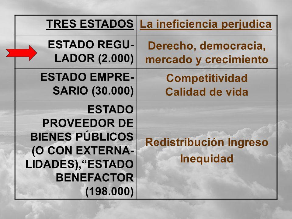 La ineficiencia perjudica ESTADO REGU- LADOR (2.000)