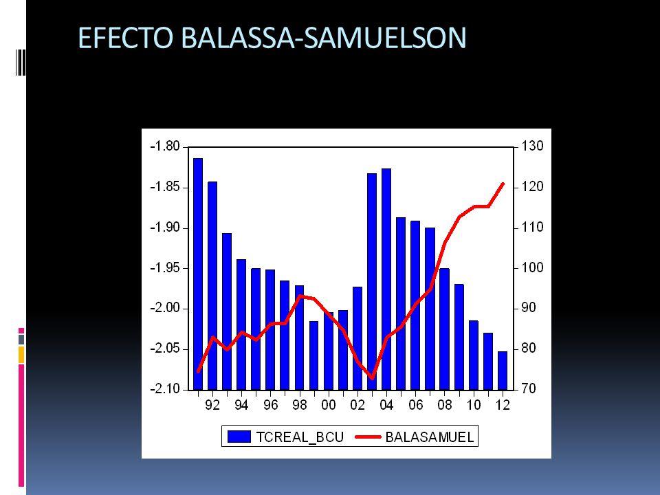 EFECTO BALASSA-SAMUELSON