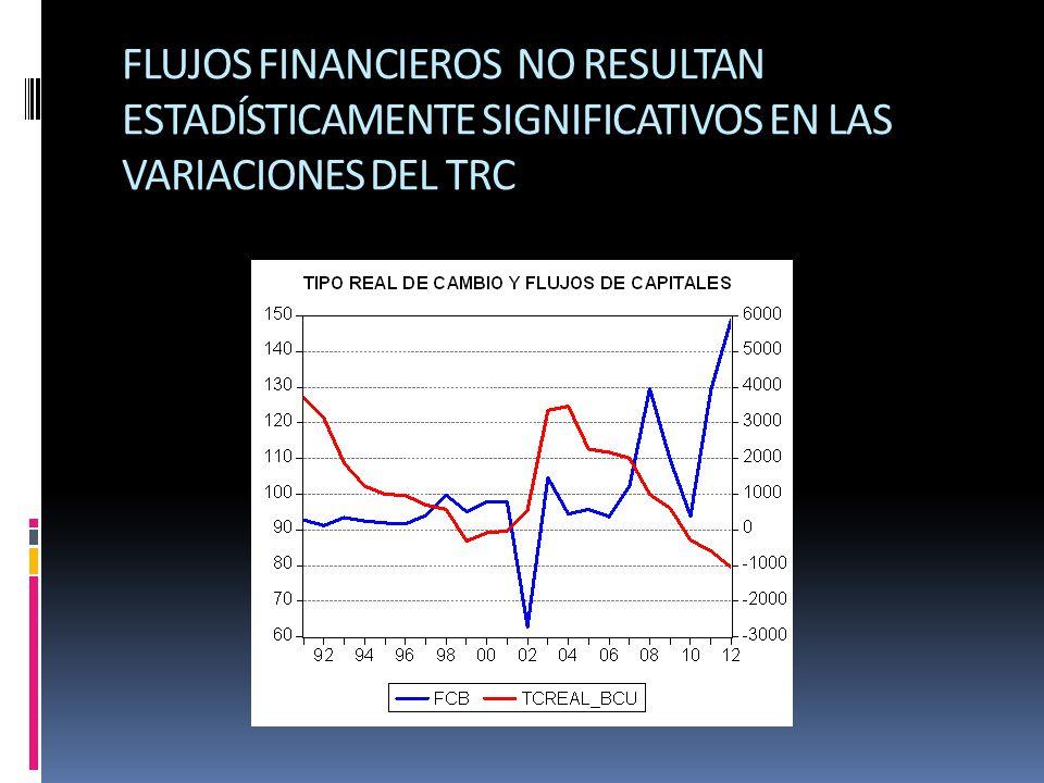 FLUJOS FINANCIEROS NO RESULTAN ESTADÍSTICAMENTE SIGNIFICATIVOS EN LAS VARIACIONES DEL TRC