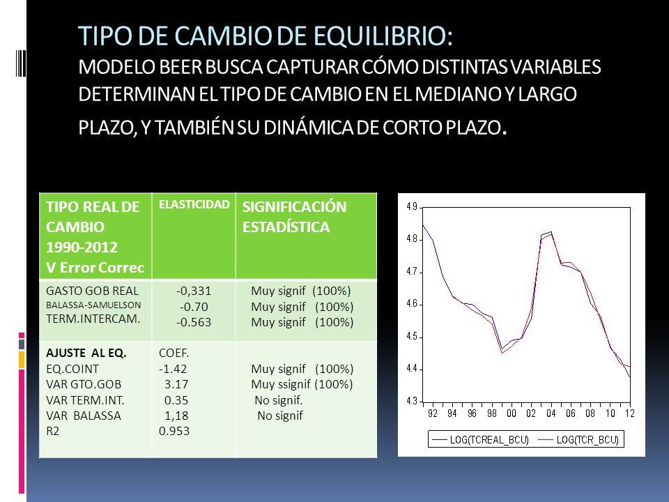 TIPO DE CAMBIO DE EQUILIBRIO: MODELO BEER BUSCA CAPTURAR CÓMO DISTINTAS VARIABLES DETERMINAN EL TIPO DE CAMBIO EN EL MEDIANO Y LARGO PLAZO, Y TAMBIÉN SU DINÁMICA DE CORTO PLAZO.