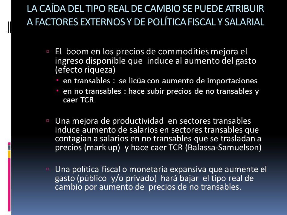 LA CAÍDA DEL TIPO REAL DE CAMBIO SE PUEDE ATRIBUIR A FACTORES EXTERNOS Y DE POLÍTICA FISCAL Y SALARIAL