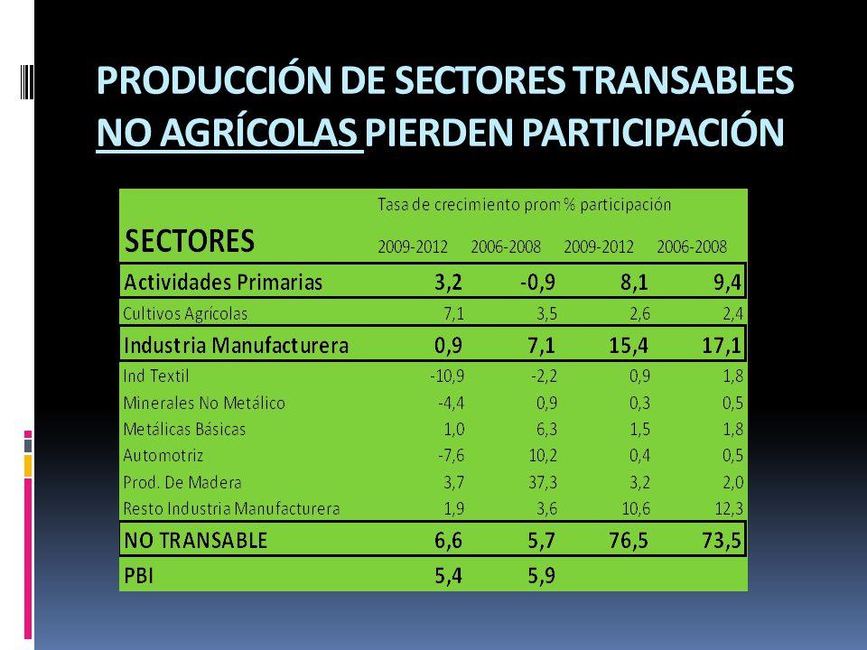 PRODUCCIÓN DE SECTORES TRANSABLES NO AGRÍCOLAS PIERDEN PARTICIPACIÓN