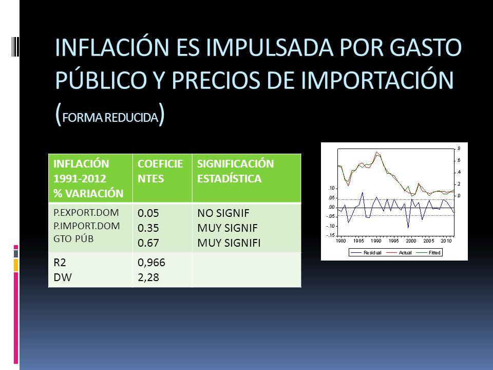 INFLACIÓN ES IMPULSADA POR GASTO PÚBLICO Y PRECIOS DE IMPORTACIÓN (FORMA REDUCIDA)