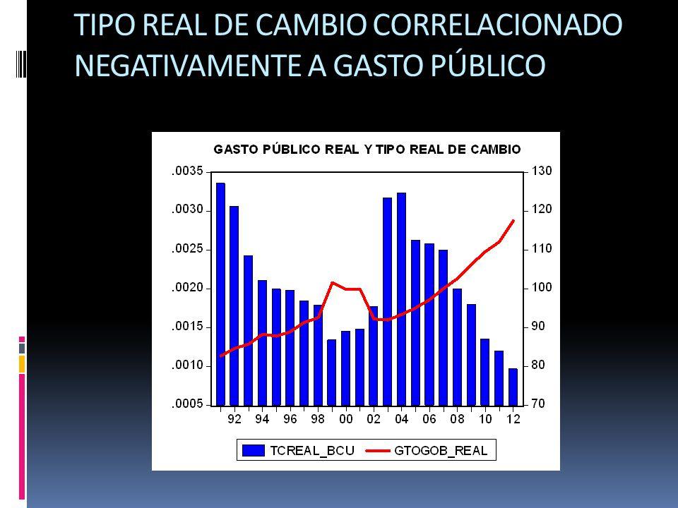 TIPO REAL DE CAMBIO CORRELACIONADO NEGATIVAMENTE A GASTO PÚBLICO