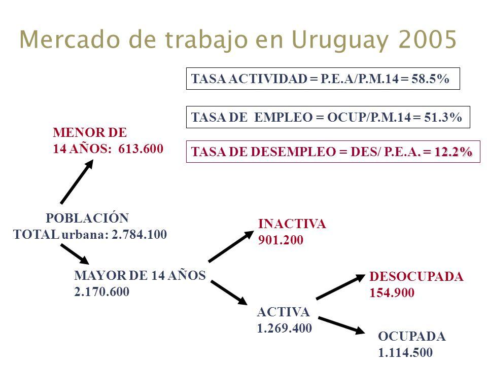 Mercado de trabajo en Uruguay 2005