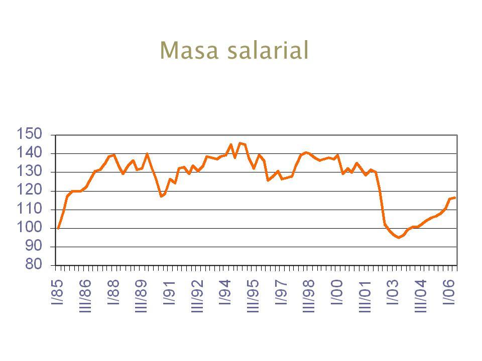Masa salarial Todavía está un 20% debajo de los mejores años (95)