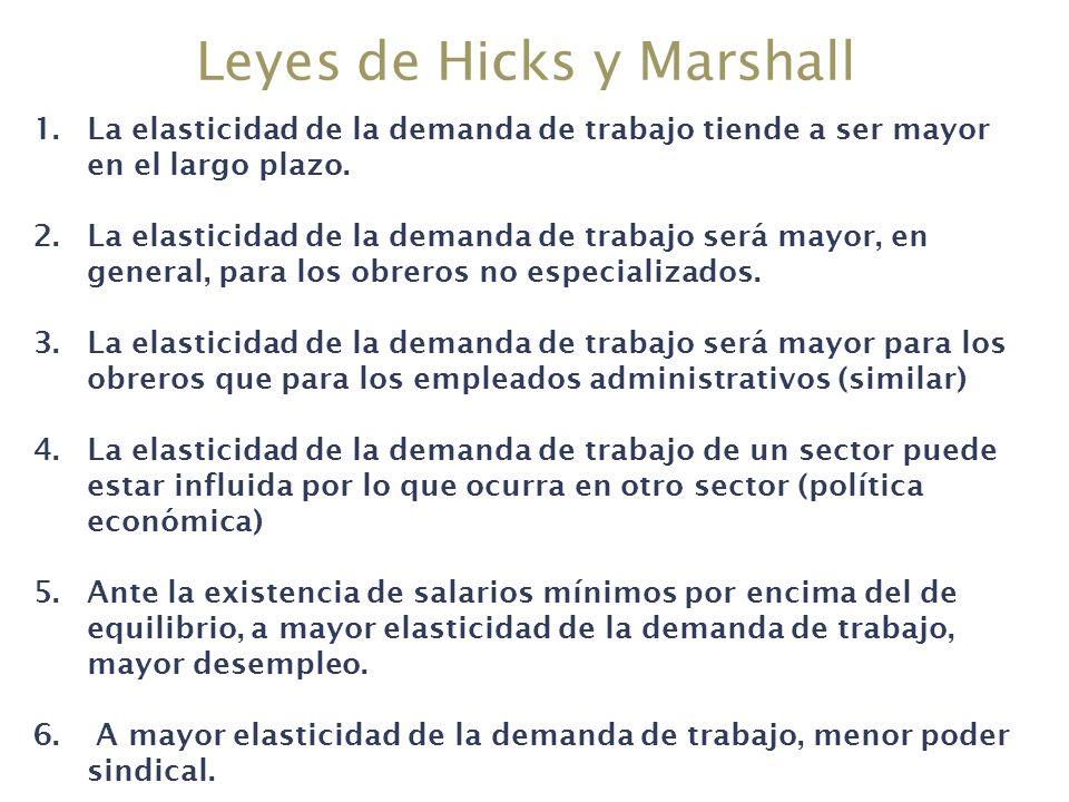 Leyes de Hicks y Marshall