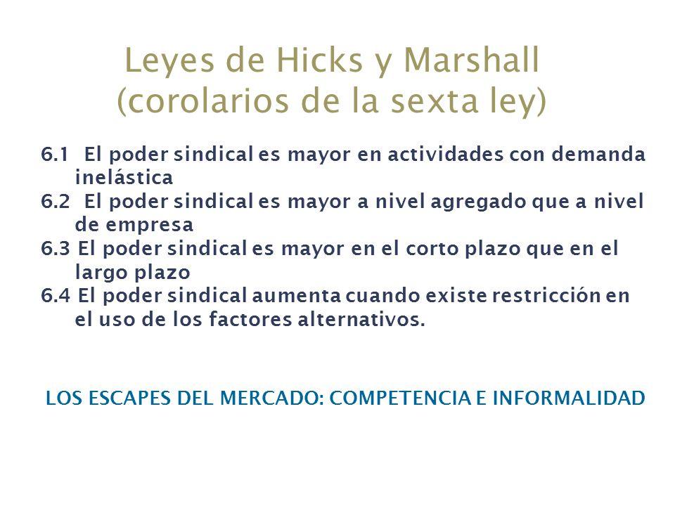 Leyes de Hicks y Marshall (corolarios de la sexta ley)