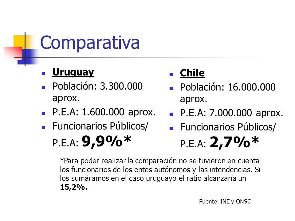 Comparativa Uruguay Chile Población: 3.300.000 aprox.