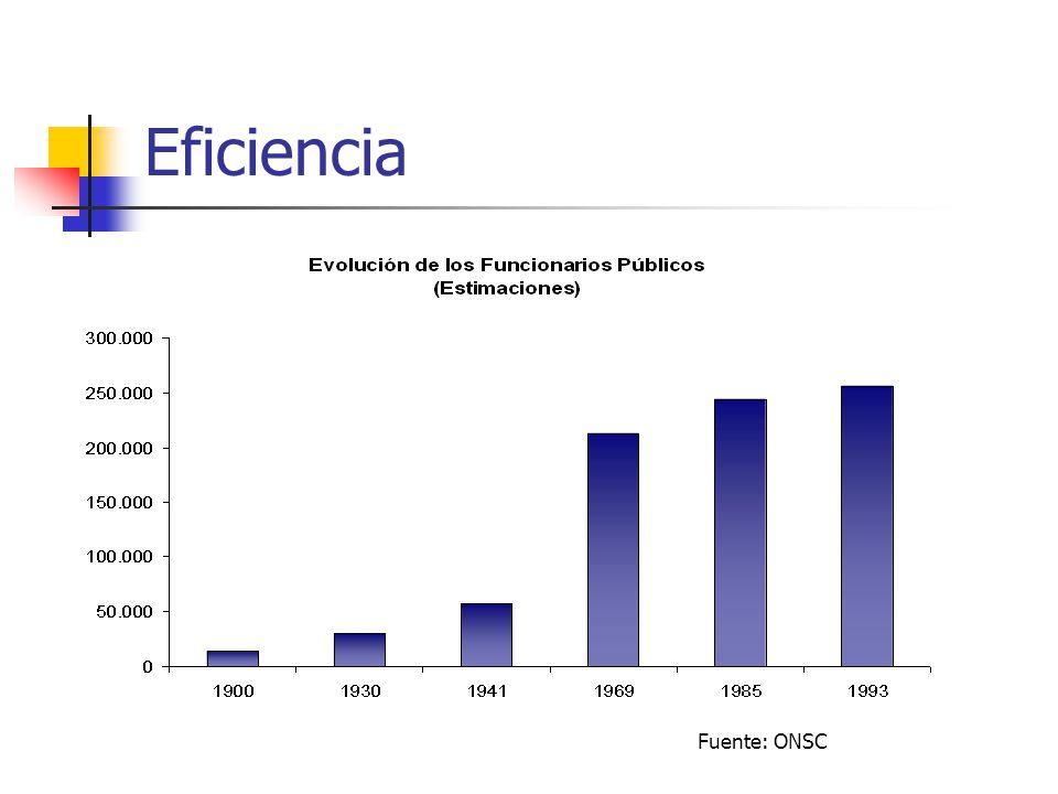 Eficiencia Fuente: ONSC