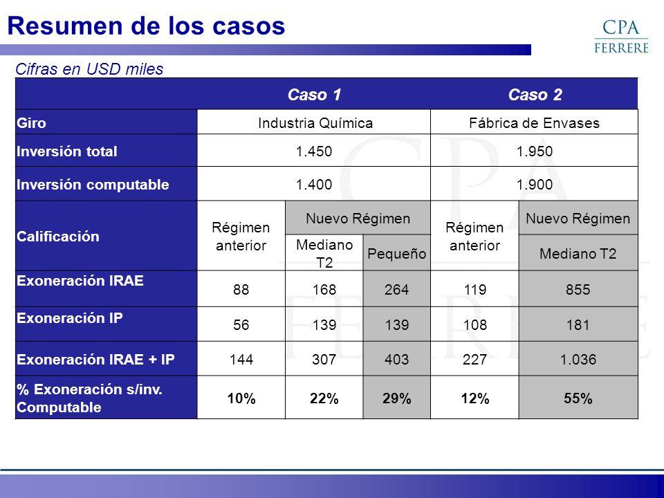 Resumen de los casos Cifras en USD miles Caso 1 Caso 2 Giro
