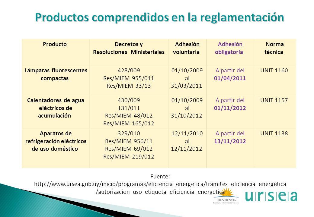 Productos comprendidos en la reglamentación