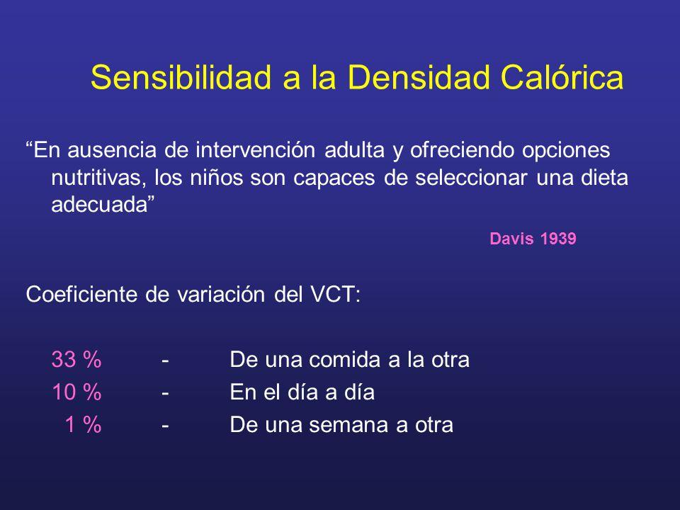 Sensibilidad a la Densidad Calórica