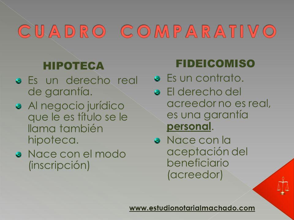 CUADRO COMPARATIVO FIDEICOMISO HIPOTECA Es un contrato.