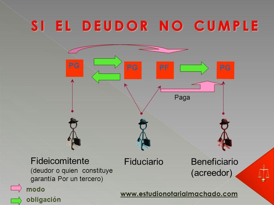 SI EL DEUDOR NO CUMPLE Fideicomitente Fiduciario Beneficiario