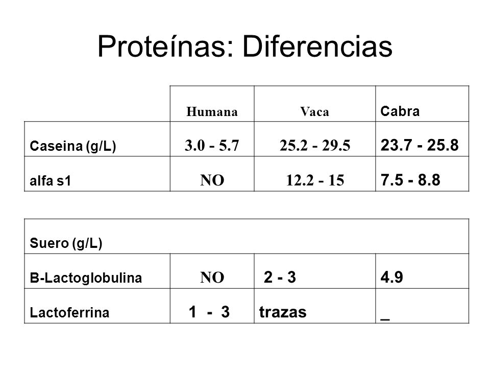Proteínas: Diferencias
