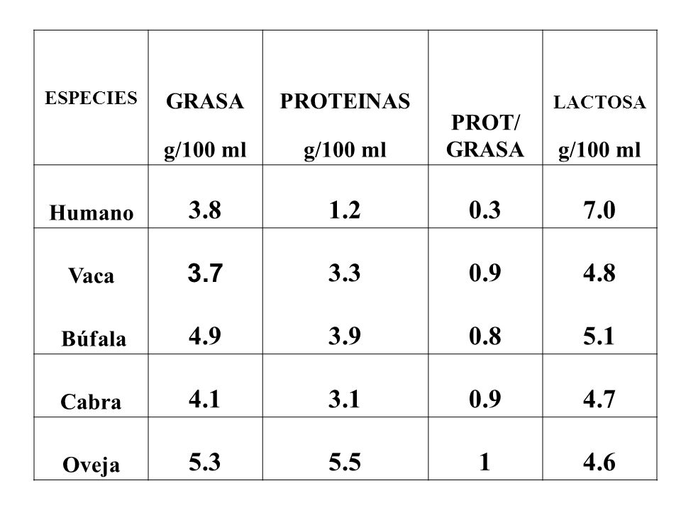 ESPECIES GRASA. PROTEINAS. PROT/ LACTOSA. g/100 ml. Humano. 3.8. 1.2. 0.3. 7.0. Vaca. 3.7.