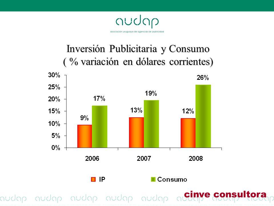 Inversión Publicitaria y Consumo ( % variación en dólares corrientes)