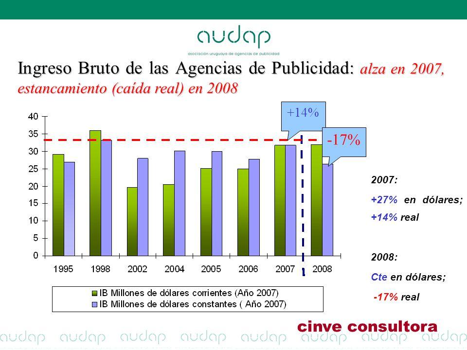 Ingreso Bruto de las Agencias de Publicidad: alza en 2007, estancamiento (caída real) en 2008