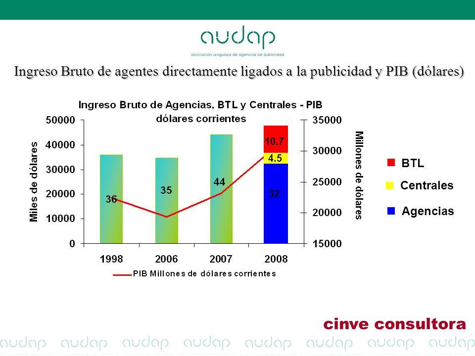 Ingreso Bruto de agentes directamente ligados a la publicidad y PIB (dólares)