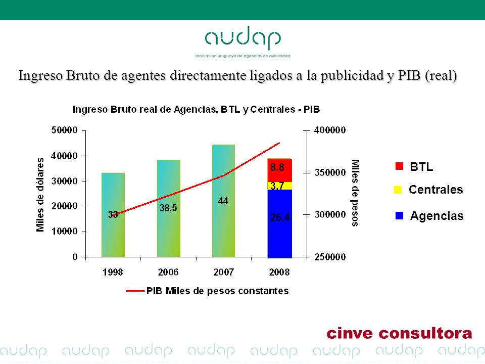 Ingreso Bruto de agentes directamente ligados a la publicidad y PIB (real)
