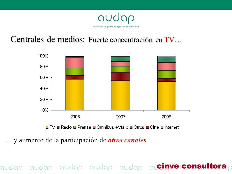 Centrales de medios: Fuerte concentración en TV…