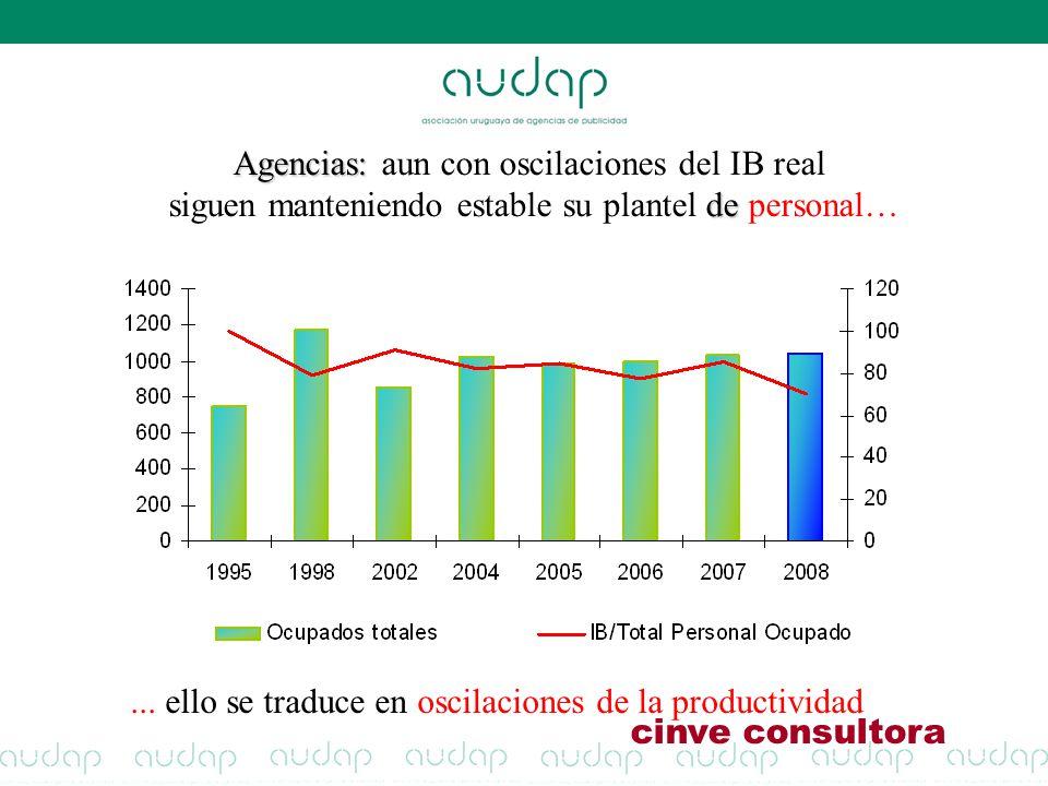 Agencias: aun con oscilaciones del IB real