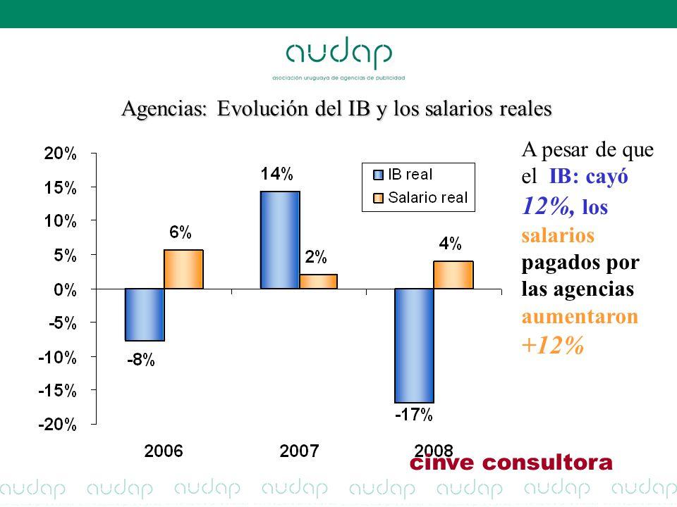 Agencias: Evolución del IB y los salarios reales