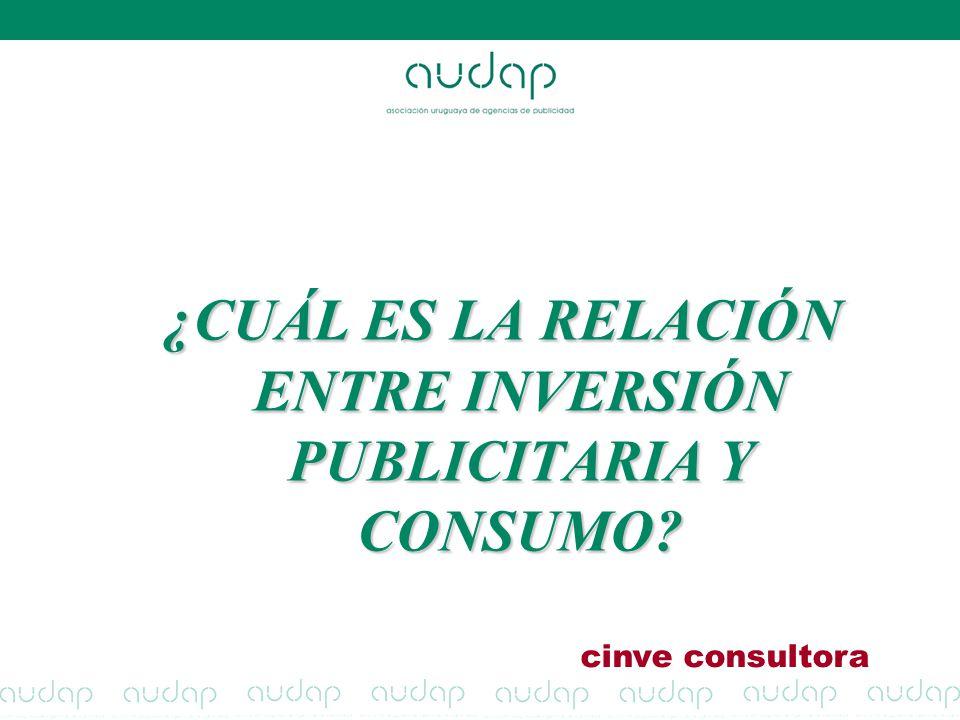 ¿CUÁL ES LA RELACIÓN ENTRE INVERSIÓN PUBLICITARIA Y CONSUMO
