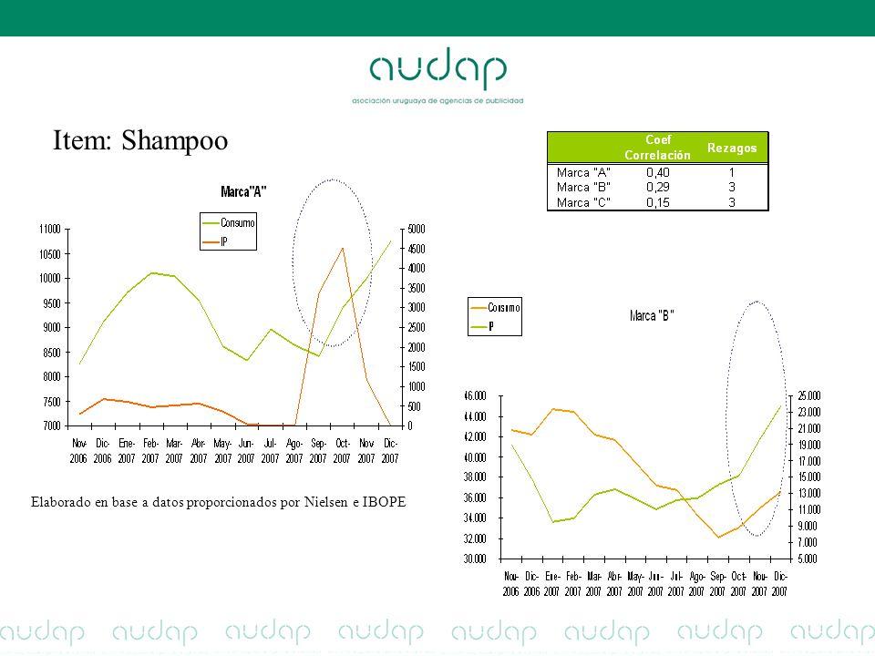 Item: Shampoo Elaborado en base a datos proporcionados por Nielsen e IBOPE