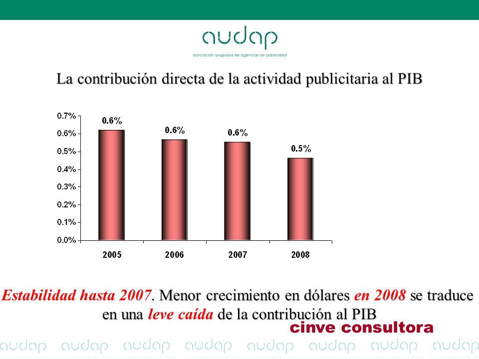 La contribución directa de la actividad publicitaria al PIB