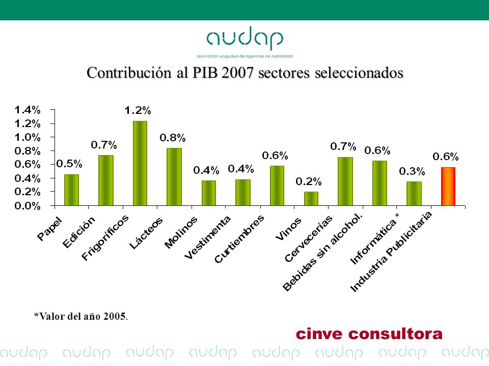 Contribución al PIB 2007 sectores seleccionados