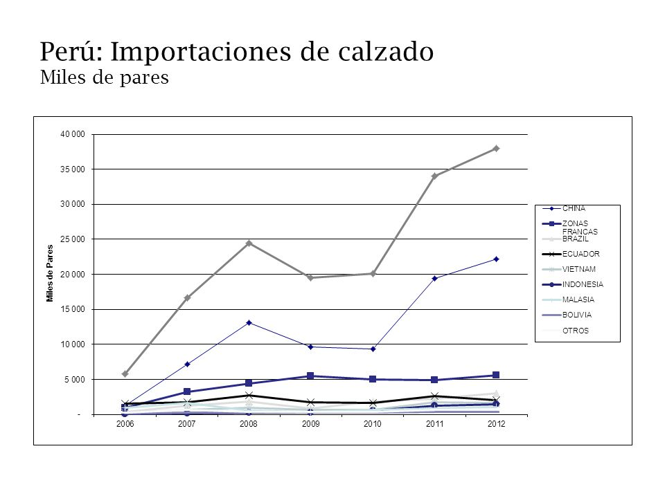 Perú: Importaciones de calzado Miles de pares