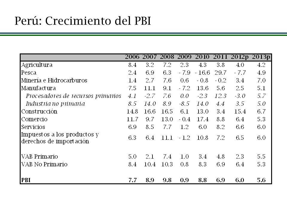 Perú: Crecimiento del PBI