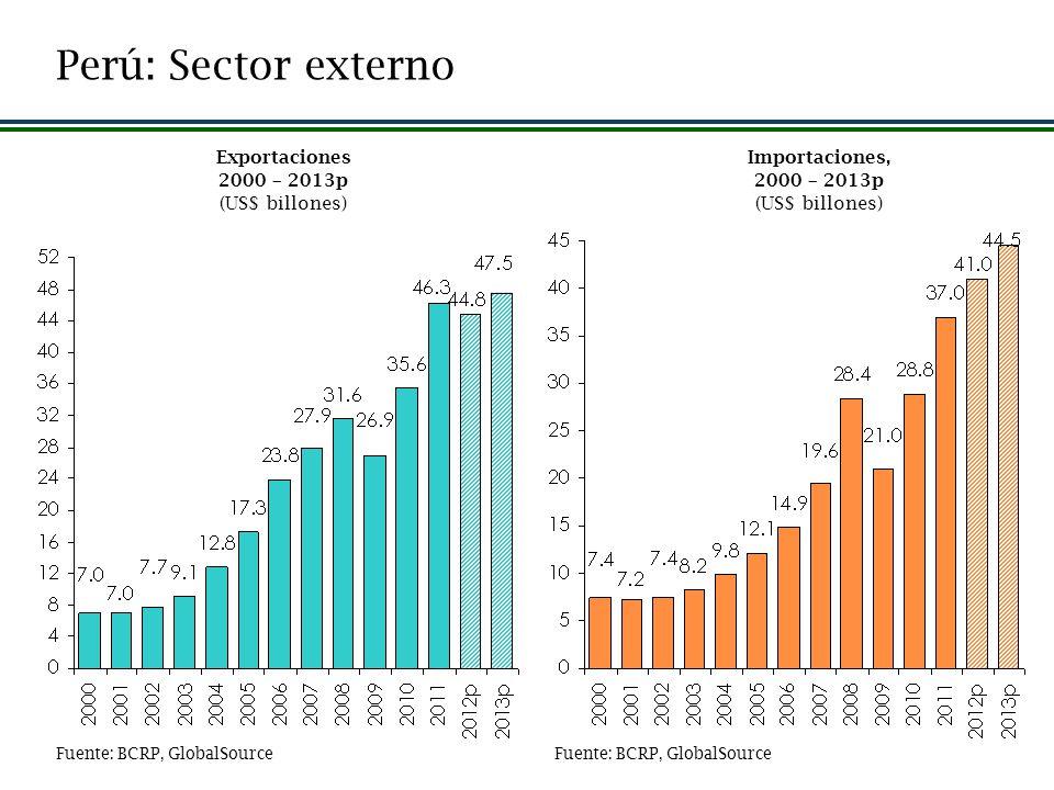 Perú: Sector externo Exportaciones 2000 – 2013p (US$ billones)