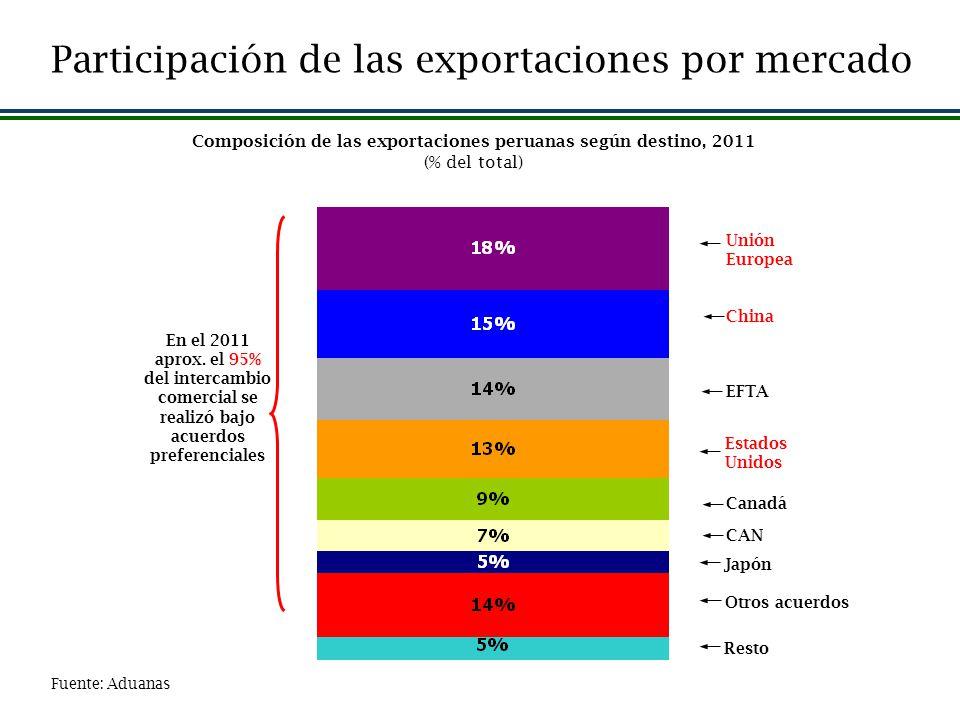 Composición de las exportaciones peruanas según destino, 2011