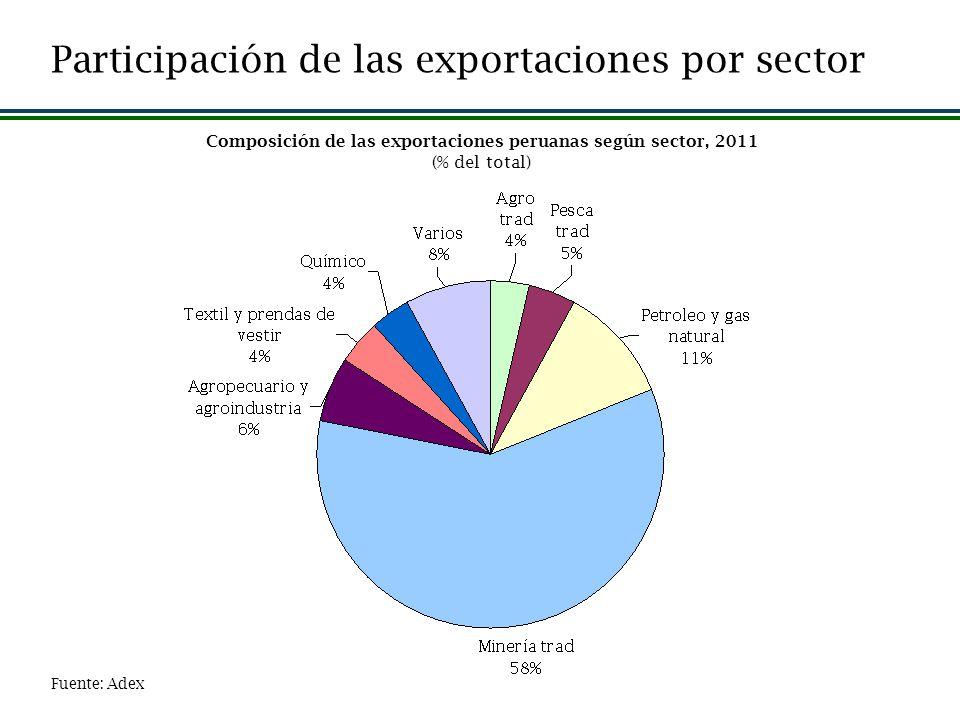 Composición de las exportaciones peruanas según sector, 2011