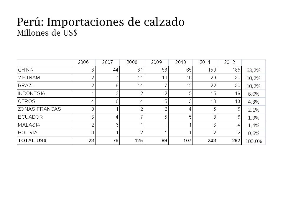 Perú: Importaciones de calzado Millones de US$
