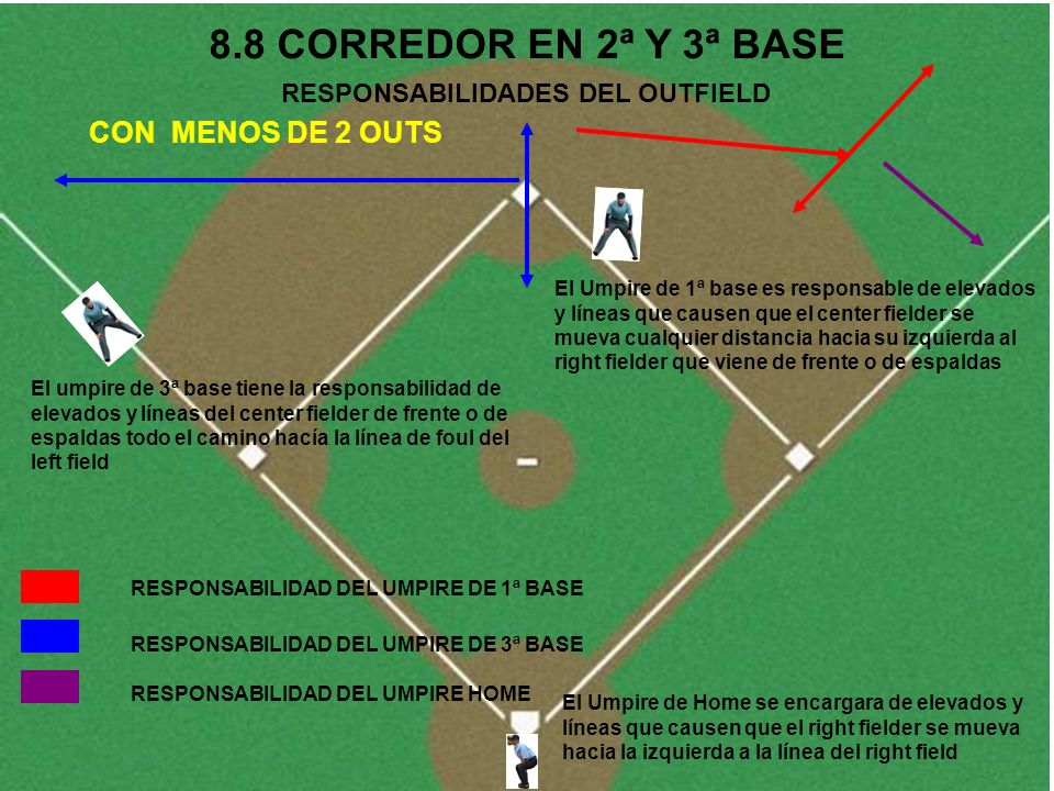 RESPONSABILIDADES DEL OUTFIELD