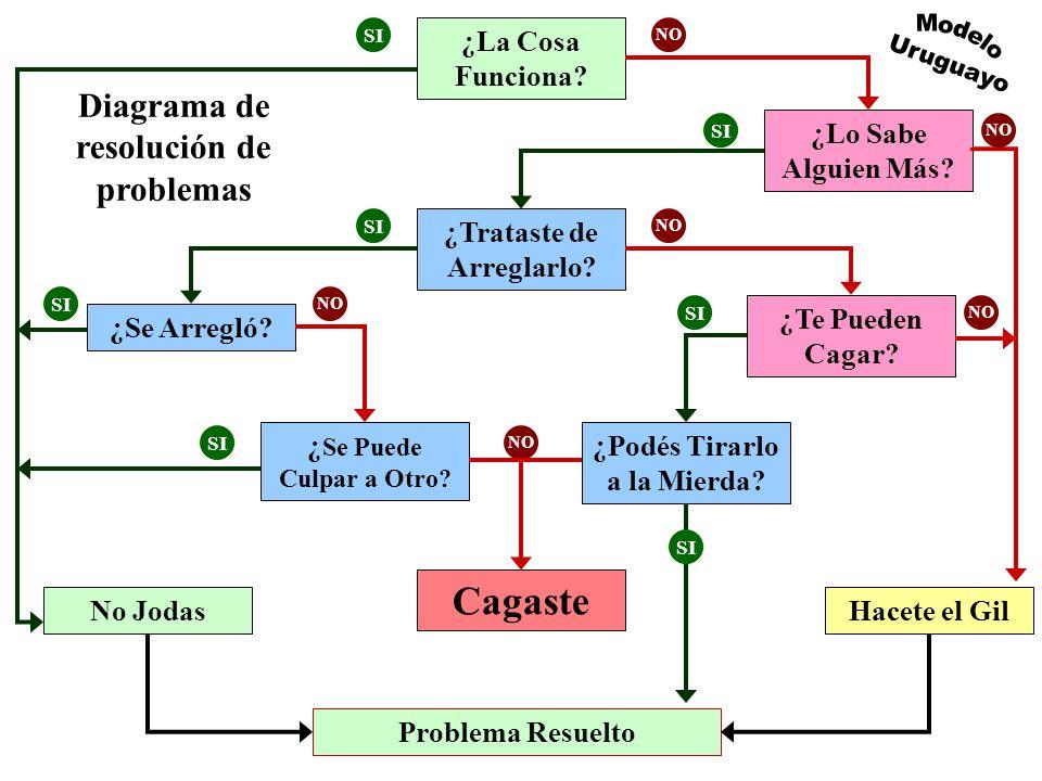 Modelo Uruguayo Cagaste Diagrama de resolución de problemas